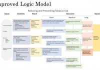 Improved Logic Model – Evalnetwork in Logic Model
