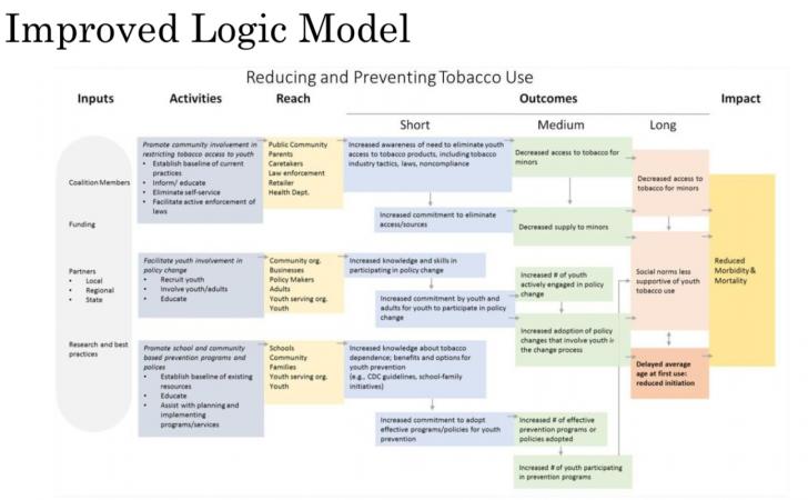 Permalink to Improved Logic Model – Evalnetwork in Logic Model