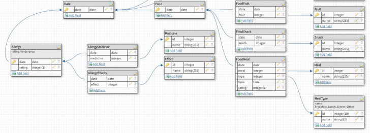 Permalink to Database Diagram One To Many