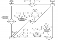 In Erd Modeling Does A Relation Map To A Database Table for Er Diagram 1 M N