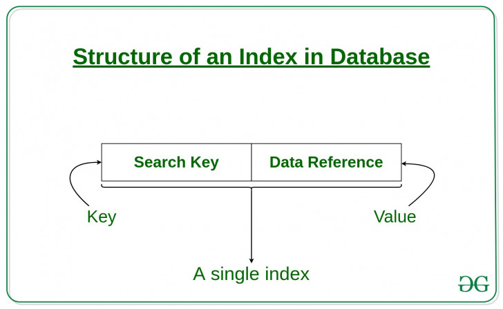 Permalink to Indexing In Databases | Set 1 – Geeksforgeeks with Er Diagram Unique Key
