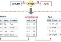 Inf-Schule | Entwurf Von Datenbanken » Vom Er- Zum within Er Diagramm N M Beziehung
