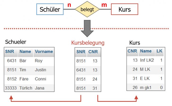 Permalink to Inf-Schule   Entwurf Von Datenbanken » Vom Er- Zum within Er Diagramm N M Beziehung