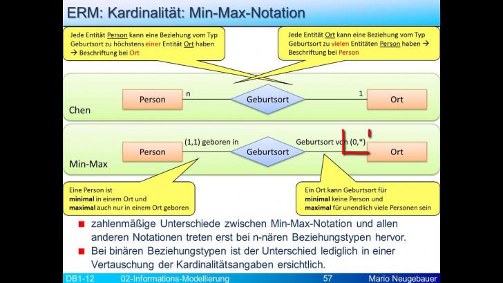 Permalink to Infomod: Kardinalitäten Mit Min-Max-Notation throughout Er Diagram Kardinalität
