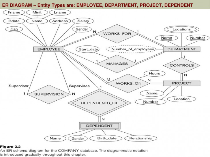 Permalink to Initial Design Of Entity Types: Employee, Department within Er Diagram Employee Department Project