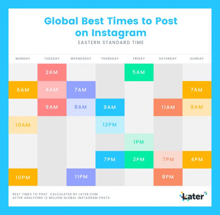 Permalink to Instagram Marketing: The Definitive Guide (2019) for Er Diagram Of Instagram