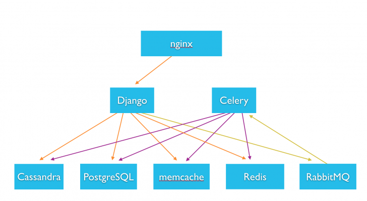 Permalink to Instagration Pt. 2: Scaling Our Infrastructure To Multiple in Er Diagram Of Instagram