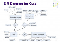 Instructor: Zhe He Department Of Computer Science – Ppt Download for Er Diagram Quiz