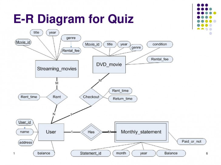 Permalink to Instructor: Zhe He Department Of Computer Science – Ppt Download for Er Diagram Quiz