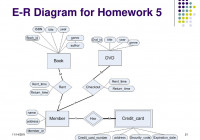 Instructor: Zhe He Department Of Computer Science – Ppt Download intended for Er Diagram Homework