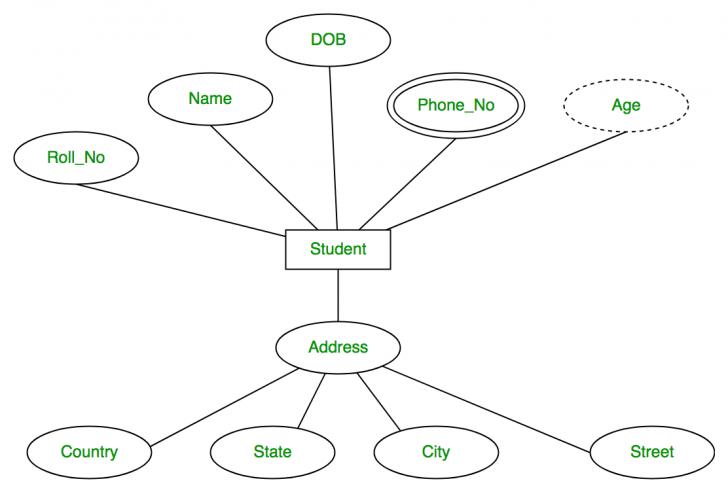 Permalink to Er Diagram Types Of Attributes