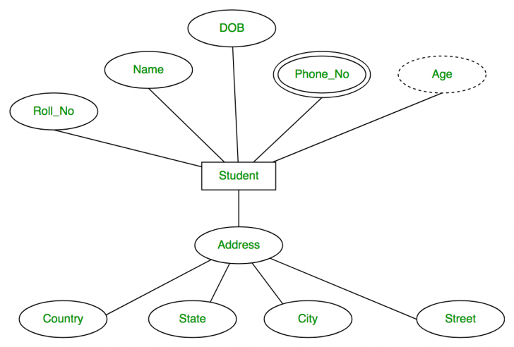 Permalink to In Er Diagram Derived Attribute Is Represented By