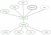 Introduction Of Er Model – Geeksforgeeks in Er Diagram With Attributes