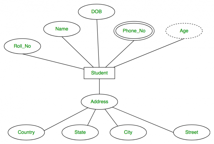 Permalink to Introduction Of Er Model – Geeksforgeeks with How To Draw Er Diagram In Dbms With Examples