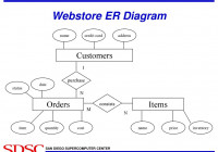Introduction To Database Design – Ppt Download with Er Diagram 1 M N