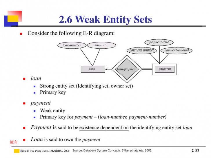 Permalink to Introduction To Database – Ppt Download in Er Diagram Weak Key