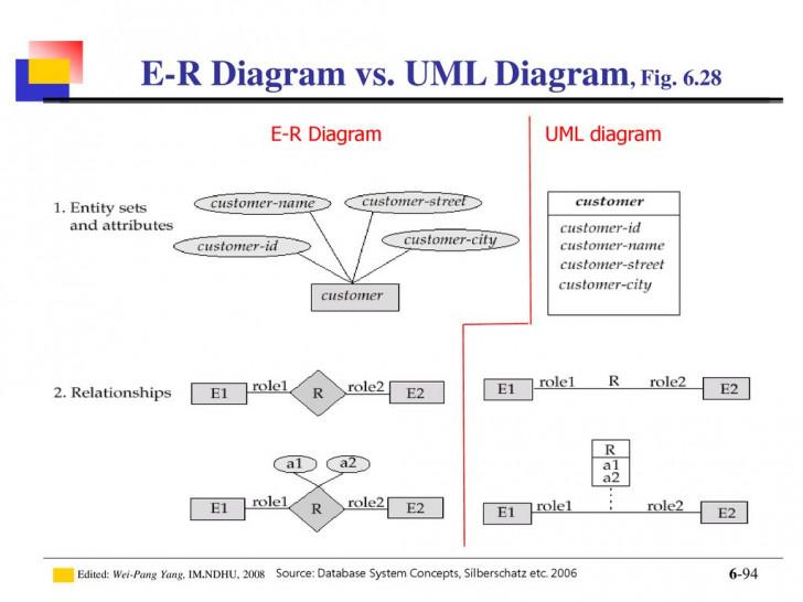 Permalink to Introduction To Database – Ppt Download inside Er Diagram Vs Uml