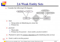 Introduction To Database – Ppt Download intended for Strong And Weak Entity In Er Diagram
