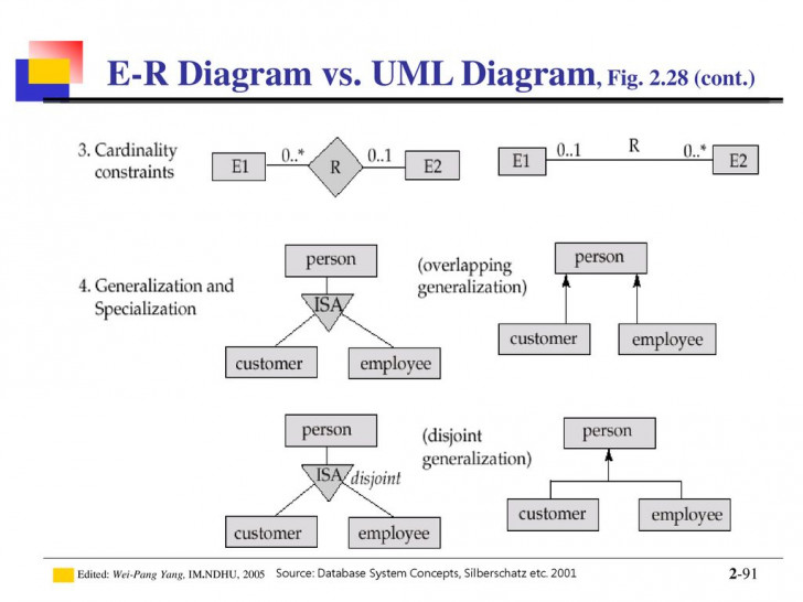 Permalink to Introduction To Database – Ppt Download throughout Er Diagram Vs Uml