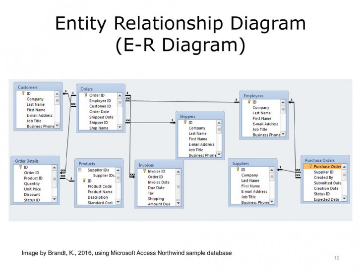 Permalink to Introduction To Health Care Data Analytics – Ppt Download for Er Diagram Access 2016