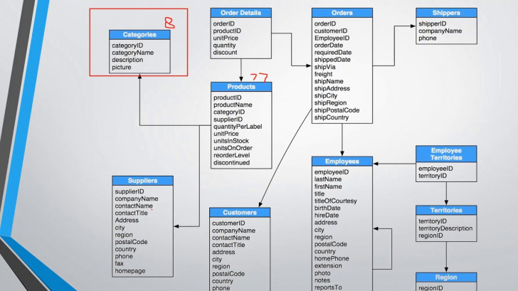 Permalink to Introduction To Northwind Database Structure intended for Er Diagram In Access 2007