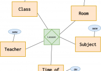 Introduction To The Er Data Model for Er Diagram Generalisation Is Represented By