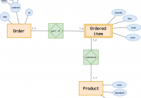 Introduction To The Er Data Model for Er Diagram Zero Or More