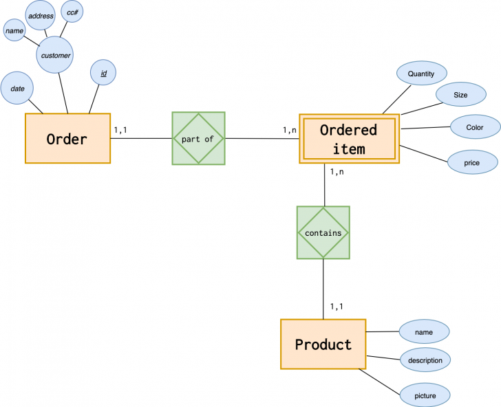 Permalink to Introduction To The Er Data Model inside Er Diagram Weak Entity Example