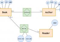 Introduction To The Er Data Model regarding Er Diagram Zero Or More