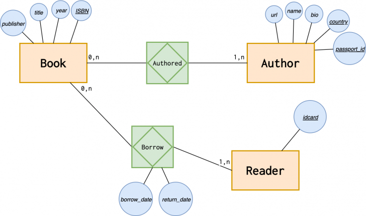 Permalink to Introduction To The Er Data Model throughout Er Diagram Weak Entity Example