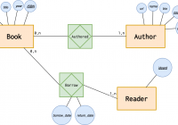 Introduction To The Er Data Model throughout Er Diagram Zero To Many