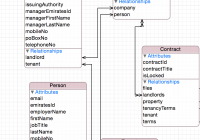 Ios Core Data Design Issue – Stack Overflow throughout Er Diagram Either Or