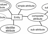 Iste-608 Study Guide, Part 2 · Briennakh for Er Diagram Derived Attribute