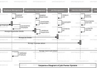 Job Portal System Uml Diagram | Freeprojectz pertaining to Er Diagram For Job Portal System