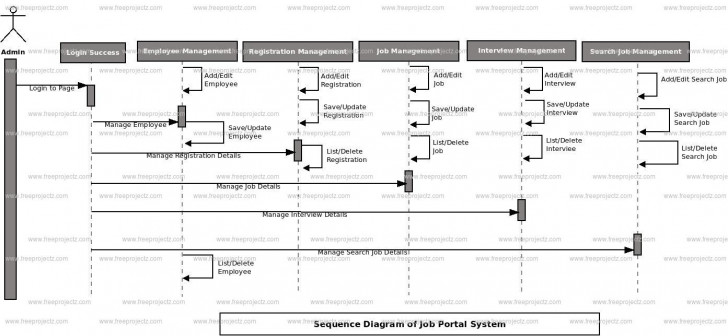 Permalink to Job Portal System Uml Diagram | Freeprojectz pertaining to Er Diagram For Job Portal System