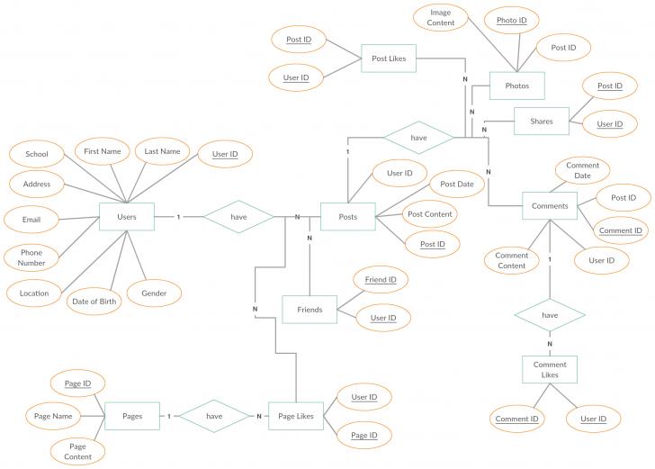 Permalink to Jointjs Er Diagram for Er Diagram Jquery