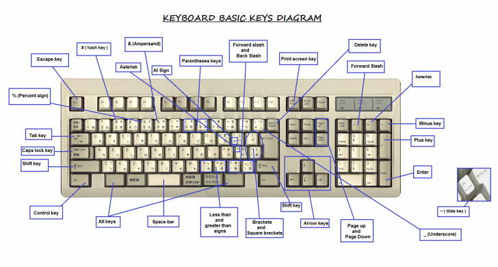 Permalink to Keyboard Diagram And Key Definitions. | Avilchezj throughout Key Diagram
