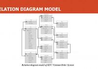 Kfc Vietnam Order System – Ppt Video Online Download intended for Er Diagram Kfc