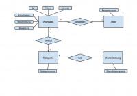 Laravel And Entity-Relationship Model – How Far Should I Go in Er Diagram Normalization