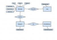 Laravel And Entity-Relationship Model – How Far Should I Go? – Stack throughout Er Diagram Examples With Normalization