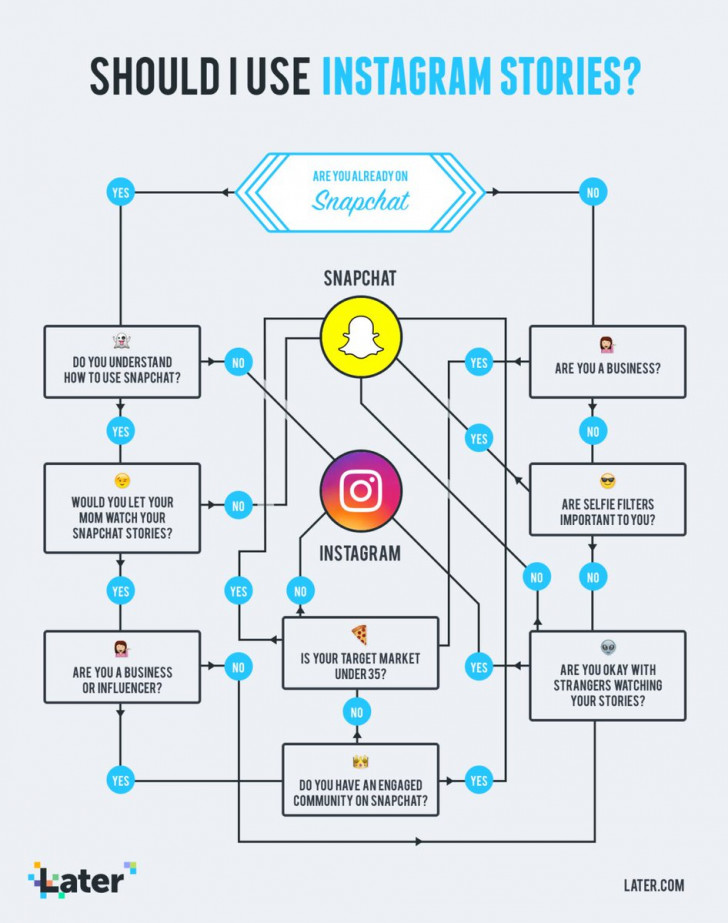 """Permalink to Later: Social Media Scheduler On Twitter: """"can't Decide with Er Diagram Instagram"""