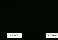 Learning Journal : Week 5: Entity Relationship Diagram (Er for Er Diagram Many To One