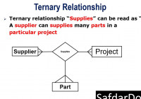 Lecture 29 Ternary Relationship In Dbms throughout Er Diagram Ternary Relationship