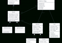 Library Management System Uml Class Diagram Template   Class pertaining to Er Diagram Uml Notation