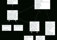Library Management System Uml Class Diagram Template with regard to Er Diagram Uml