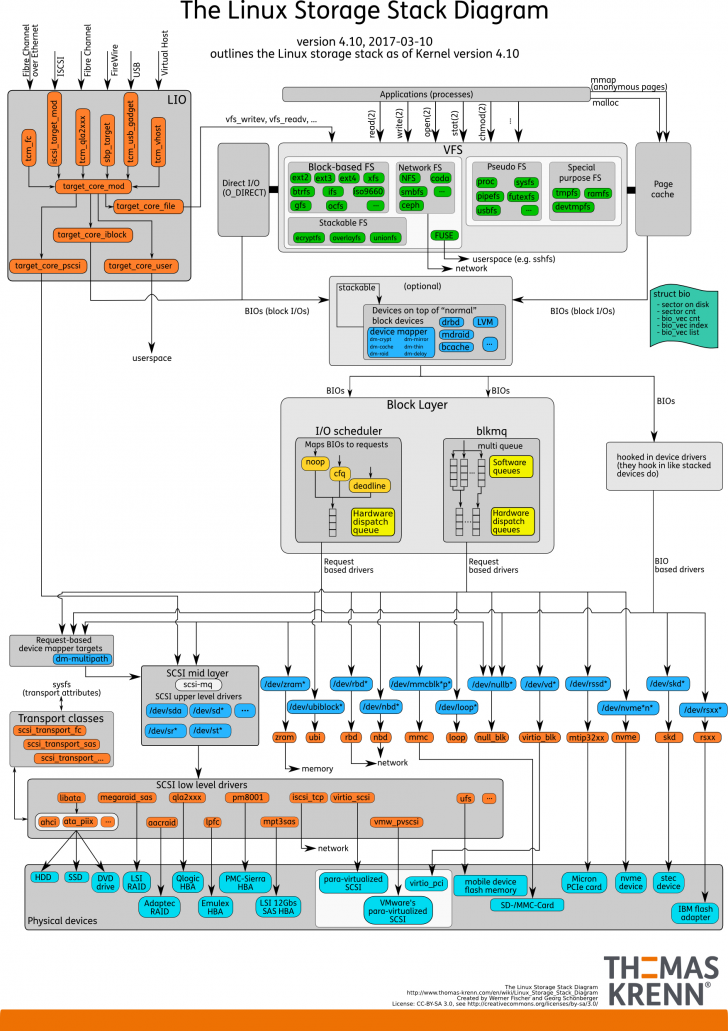Permalink to Linux Storage Stack Diagramm – Thomas-Krenn-Wiki in Er Diagramm 1 Zu N