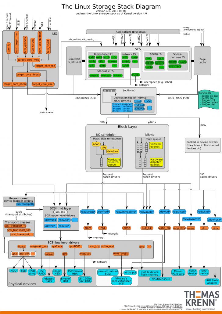 Permalink to Linux Storage Stack Diagramm – Thomas-Krenn-Wiki regarding Er Diagramm 1 Zu N