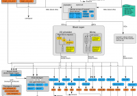 Linux Storage Stack Diagramm – Thomas-Krenn-Wiki with Er Diagramm N Zu M