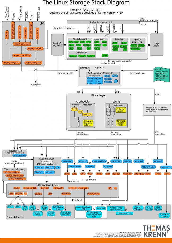 Permalink to Linux Storage Stack Diagramm – Thomas-Krenn-Wiki with Er Diagramm N Zu M