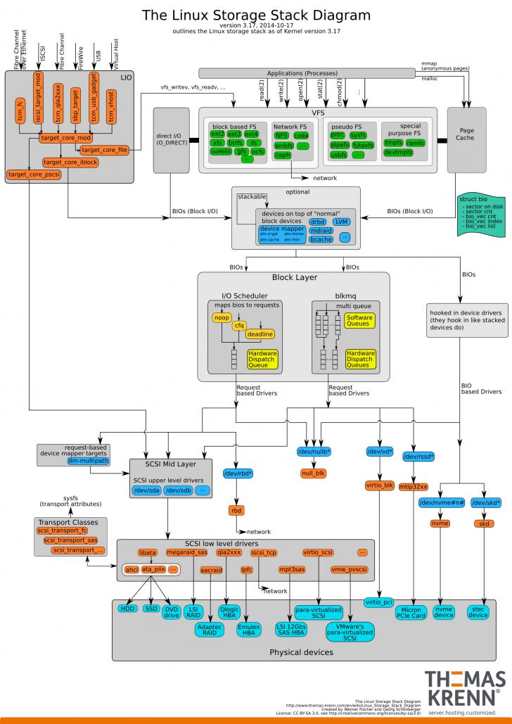 Permalink to Linux Storage Stack Diagramm – Thomas-Krenn-Wiki with regard to Er Diagramm N Zu M